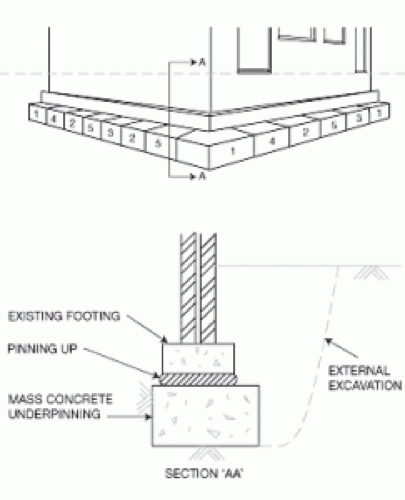 Underpinning and structural repairs under The Party Wall Act 1996